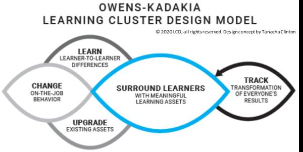 learning cluster design model