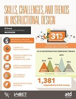 Tips To Strengthen Instructional Designer Skills