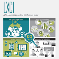 Learning Executive's Confidence Index, 2015 Q3