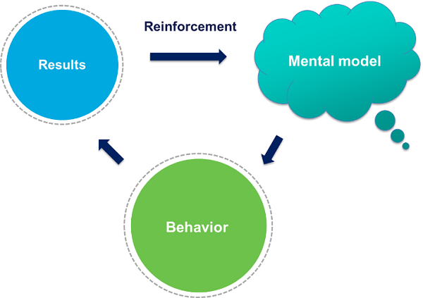 Figure 1 Mental Models
