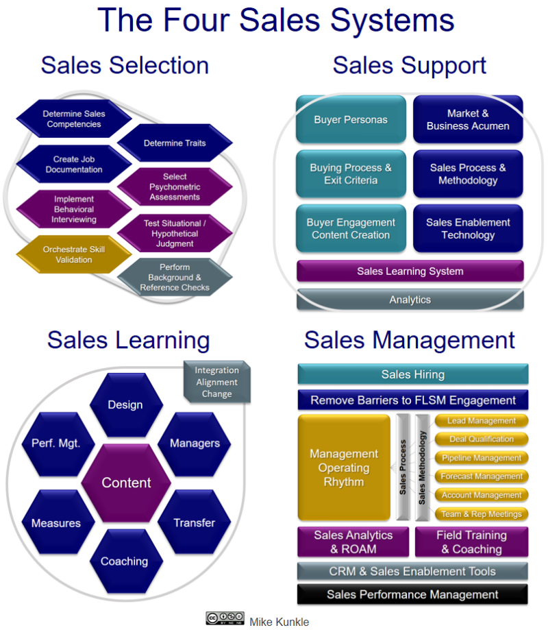 Kunkle_The_Four_Sales_Systems_2x2.png