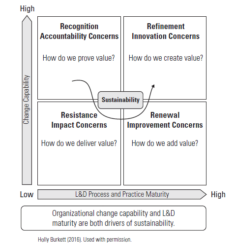 Figure1_Sustainability_Cycle_Burkett.png