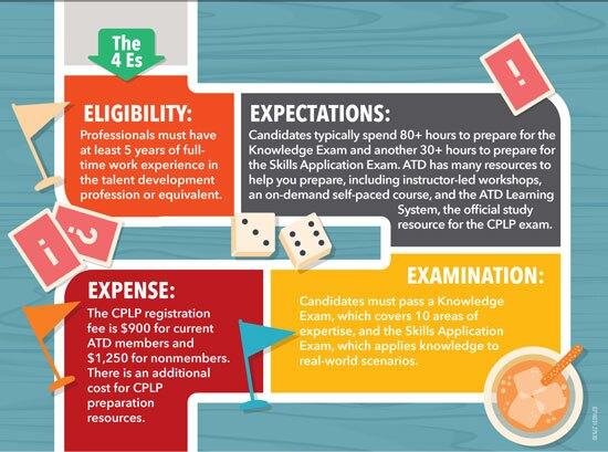 CPLP The 4 Es