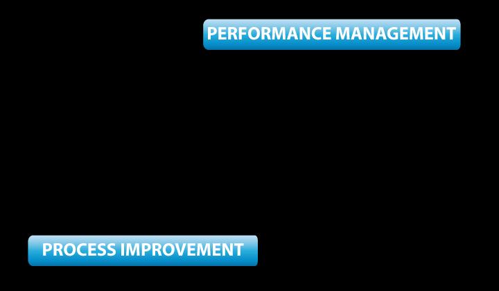 Jones Performance Management Diagram Part 2.png