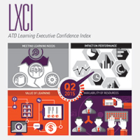 Learning Executive's Confidence Index, 2015 Q2