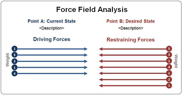 Force_Field_Analysis_Diagram.fw.png