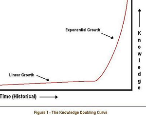 Knowledge_Doubling_Curve.png