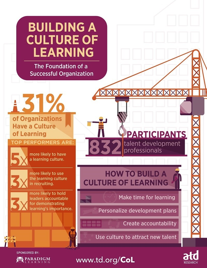 0116072_Culture of Learning Infographic_FINAL