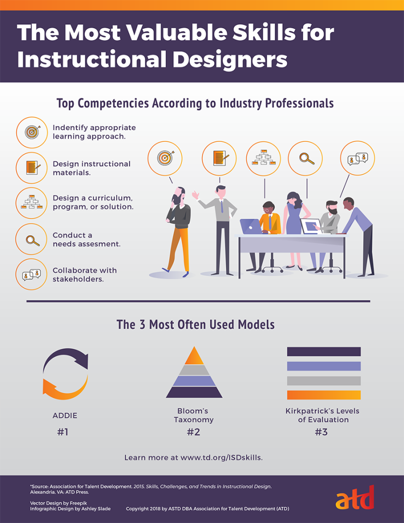 Info The Most Valuable Skills For Instructional Designers