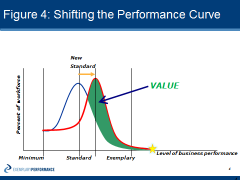 Shifting The Performance Curve