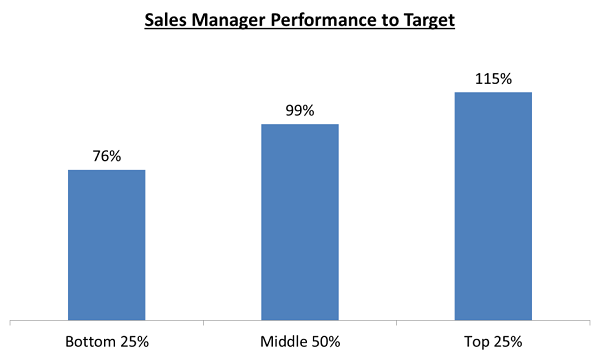 Sales_Manager_Performance_to_Target_Graph.png