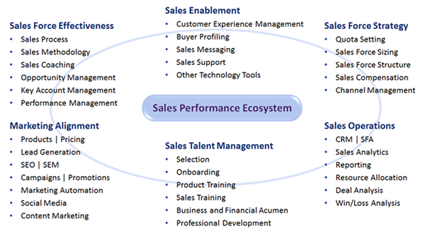 Sales_Performance_Ecosystem.fw.png
