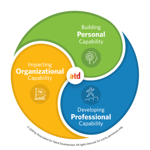ATD_CapabilityModel_Graphics__Model_HighLevel_ATD 500x500.png