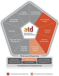 ATD Competency Model with APTD AOEs Shaded - Small