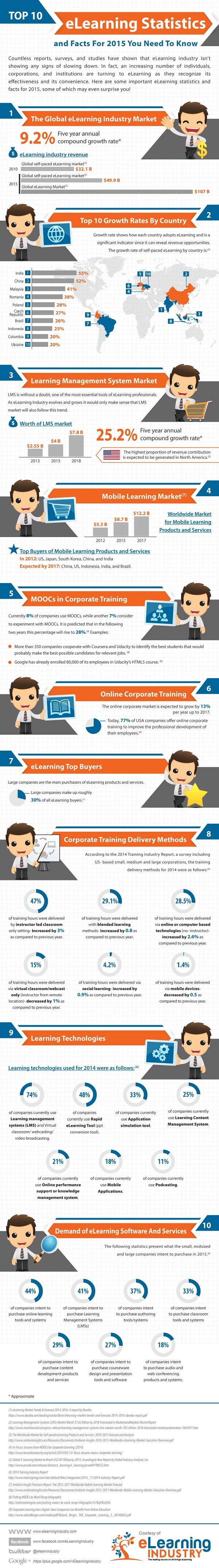 20150123-Top-10-eLearning-Stats-for-2015-1.jpg