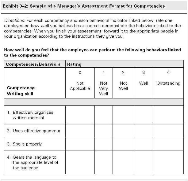 Assessing Competencies Starts With A Measurable Competency Model