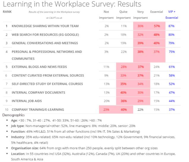 Jane_Hart_Work_Learning_Survey.png
