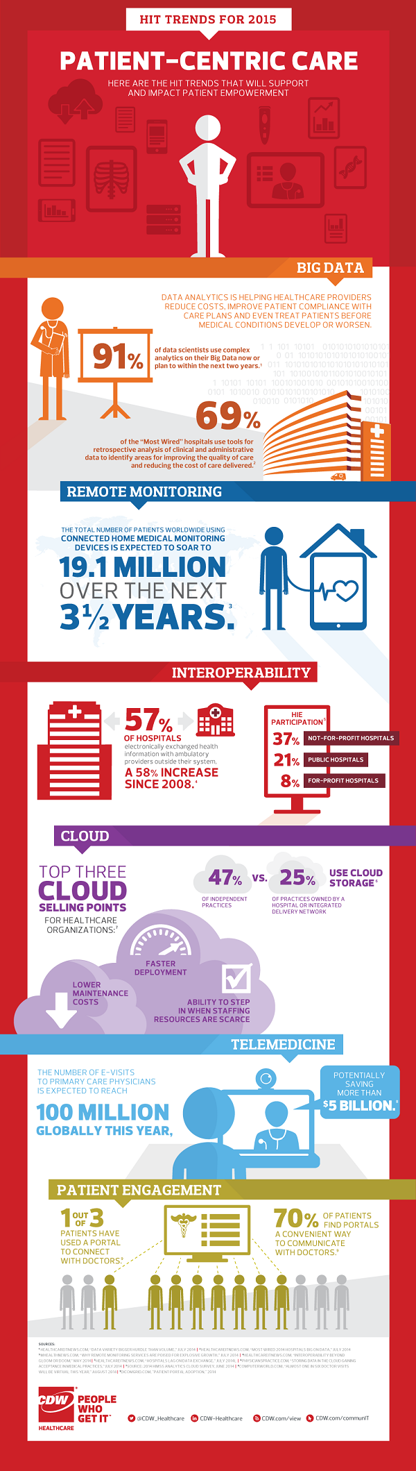 Healthcare_IT_Trends_Infographic_0215_1000