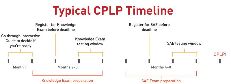 CPLP Typical Timeline