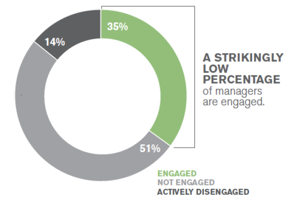 Gallup's 2015 State of the American Manager