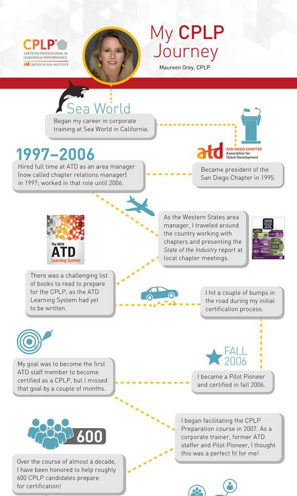 Infographic My Cplp Journey 4