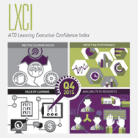 Learning Executive's Confidence Index, 2015 Q4