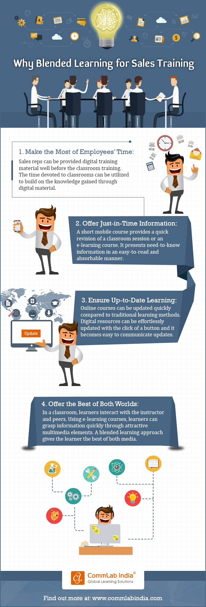 blended-learning-for-sales-training-infographic2