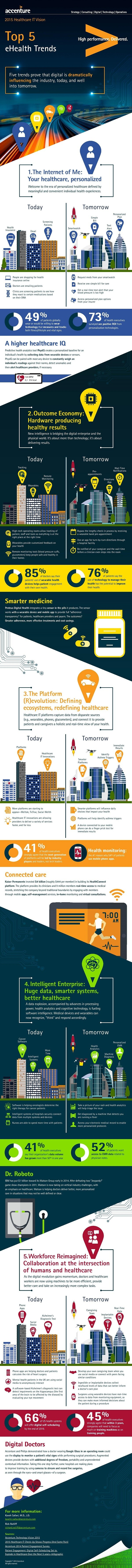 Healthcare_Technology_Vision_2015_Infographic-page-001.jpg