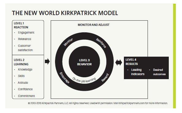 New_World_Kirkpatrick_Model.png