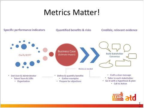 3 Metrics And 3 Practices For Showing The Business Value Of E Learning