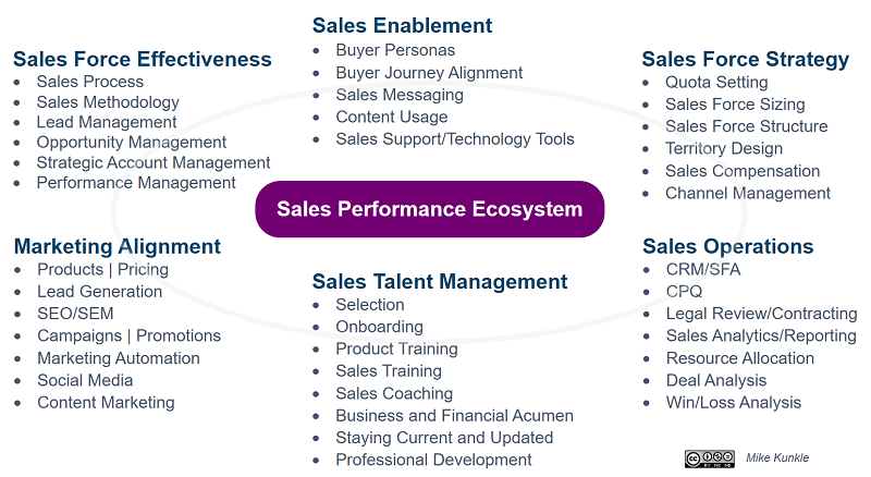 Kunkle_sales_performance_ecosystem_2017.png