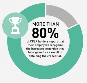 CPLP Employer Recognition of Knowledge Statistic