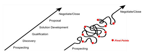 Modern Sales Process - Brevet Group