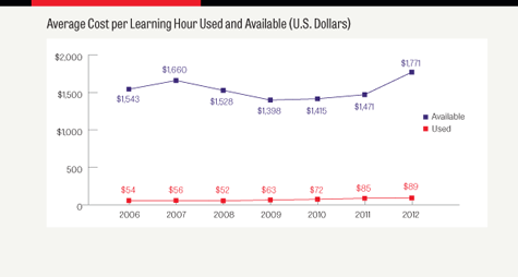 Astd 2013 State Of The Industry Report Workplace Learning Remains A Key Organizational Investment