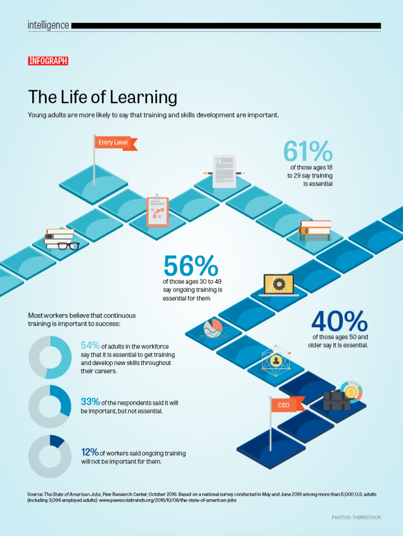 Life of Learning - Intelligence9-L