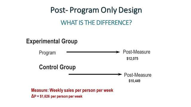 Whats It Worth >> What S It Worth Demonstrate The Roi Of Your Learning Programs