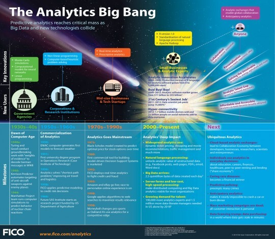 a-look-at-the-history-and-future-of-predictive-analytics-and-big-data_51c4d7c1d203f_w540
