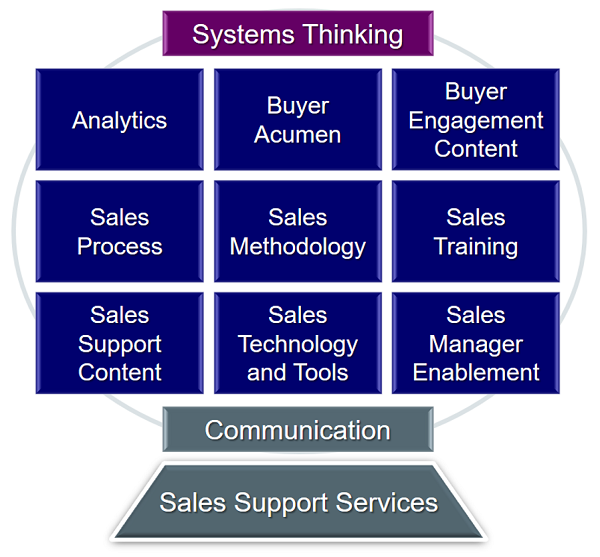 Building Blocks of Sales Enablement.png