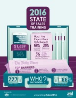 0416150_State of Sales Training Cover_Infographic