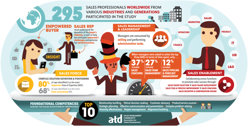 Sales Competency Model Infographic