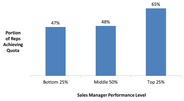 Sales_Manager_Performance_Level.png