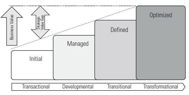 Figure3_Sustainability_Maturity_Burkett.png