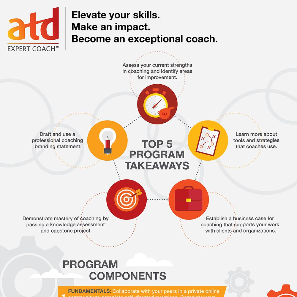 The ATD Expert Coach Designation: An Infographic