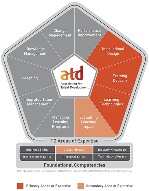 ATD Competency Model with APTD AOEs Shaded