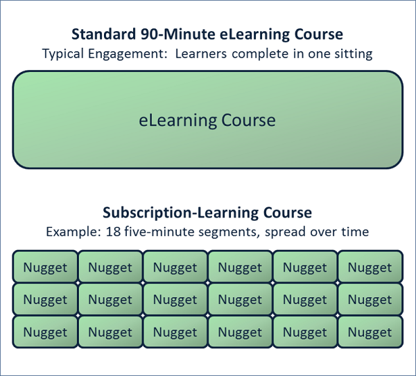 subscription-learning-figure1.png