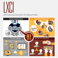 Learning Executive's Confidence Index, 2015 Q1