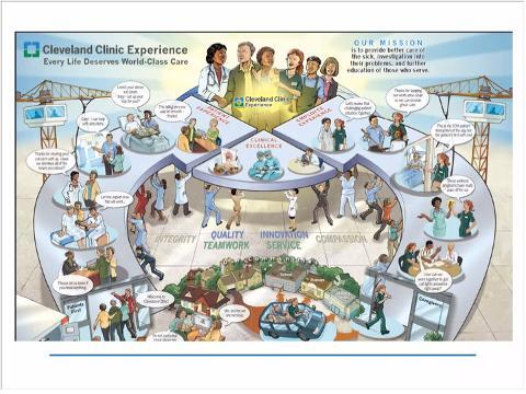 Creating a Patients First Culture: How the Cleveland Clinic