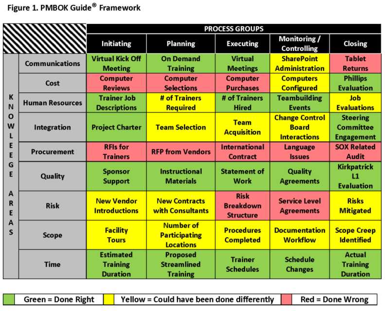 Integrating lessons learned into training projects figure1 thomasg maxwellsz